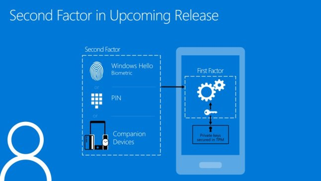 Windows Hello mit Windows 10 Companion Device Framwork