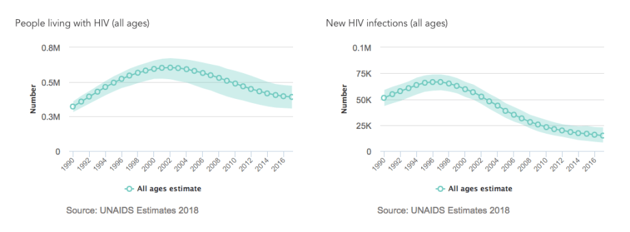 Graph of 2018 estimates for HIV/AIDS in DRC