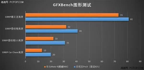 Kirin 960 gpu vs Snapdragon 821 gpu