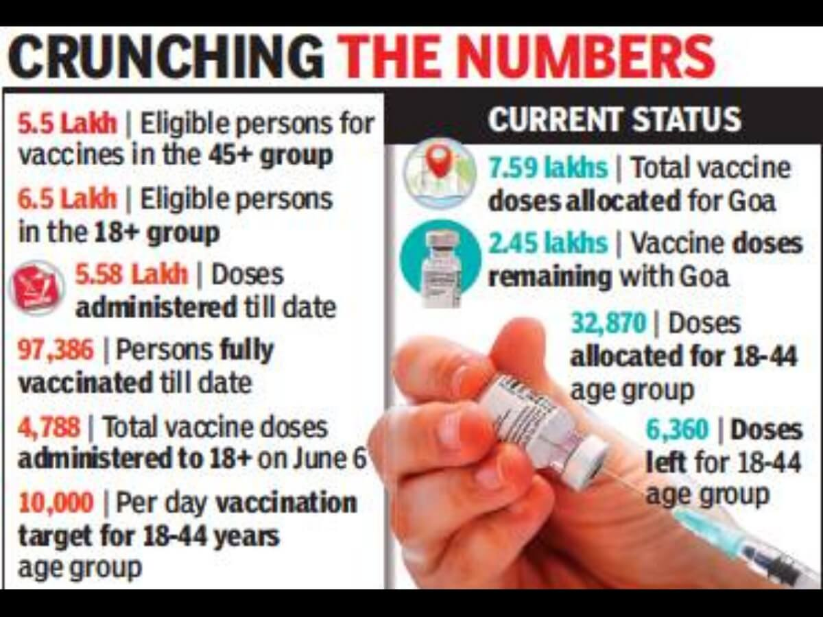 Vaccination Infographics TOI