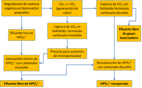 /cms/uploads/image/file/268419/recuperacion-sostenible-fosforo.png