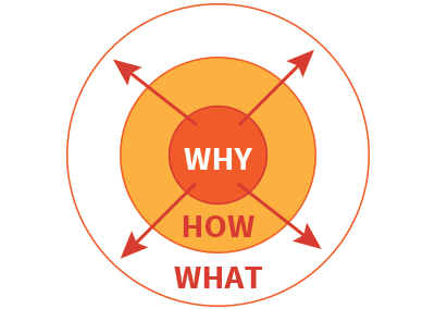 start with the why design thinking
