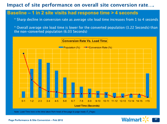 Page load times and conversion