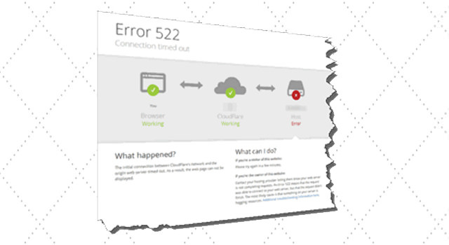 Cloudflare error