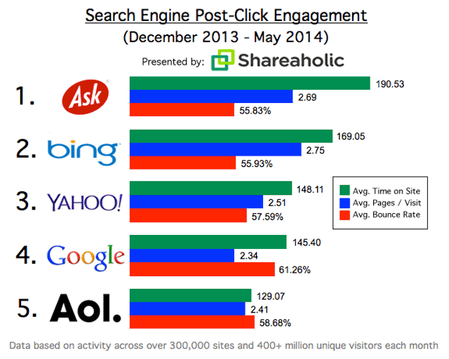 Search Engine Post Click Engagement