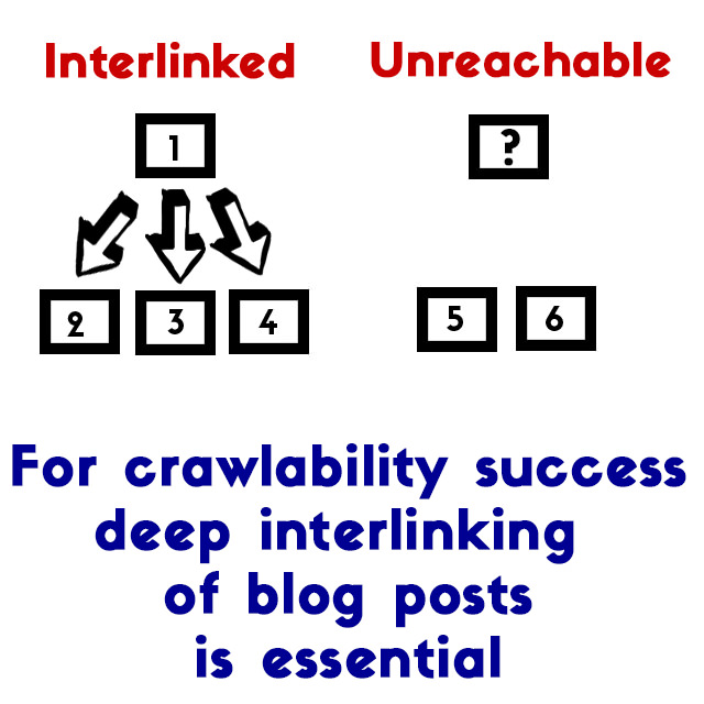 Interlinking-and-crawlability