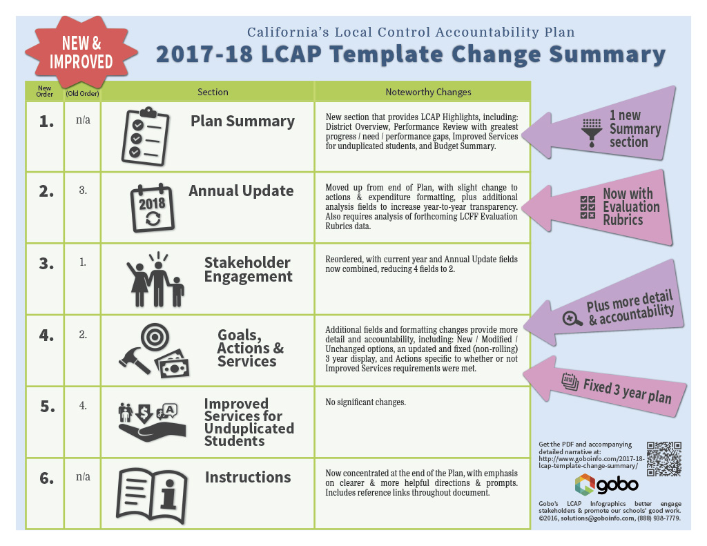 18 Lcap Template Change Summary
