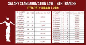UP Professors Salary Grade 2019 Table