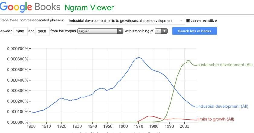Image of Google Ngram chart