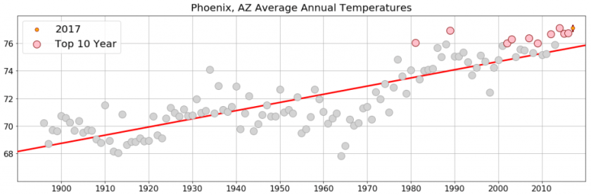 Graph showing average annual temperature in Phoenix AZ since 1900