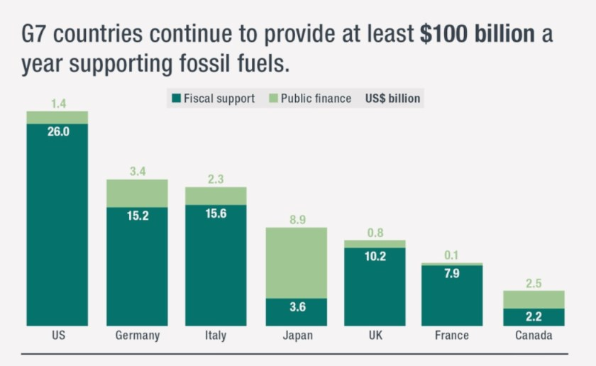 Bar chart showing how G7 countries subsidize fossil fuel industry