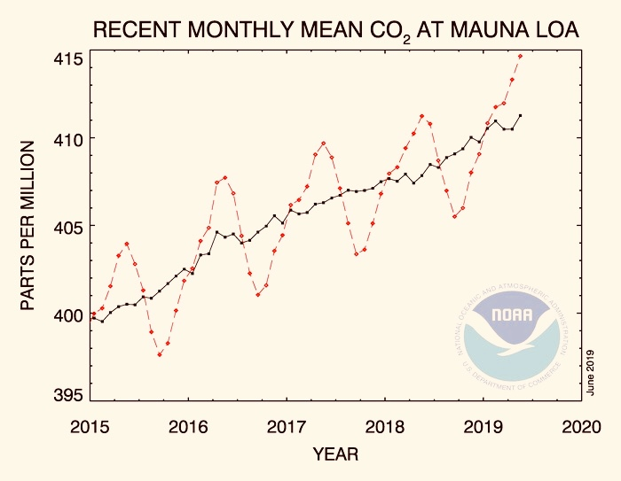 NOAA graph showing atmospheric CO2 2014 to present
