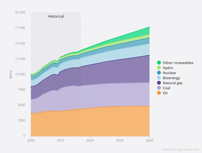 Estimated World energy demand by IEA
