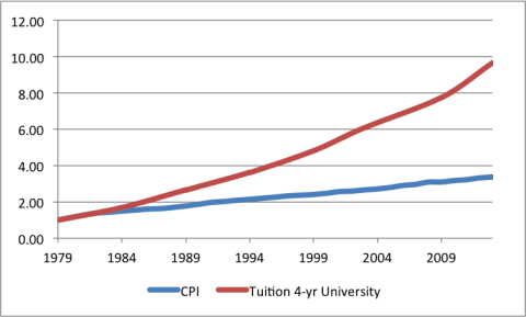 Tuition_vs_CPI2
