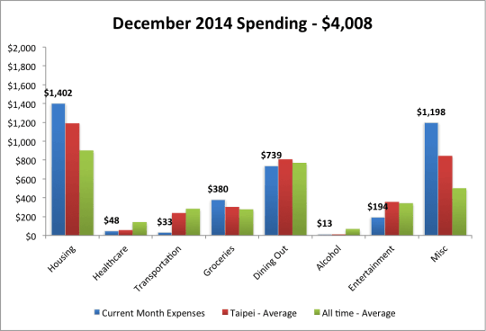2014 Dec expenses plus avg
