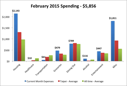 2015 Feb Expenses w Average