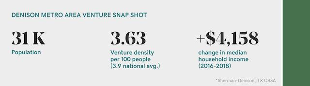 Data from Venture Forward on Denison, Texas