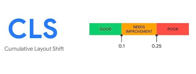 Cumulative Layout Shit performance chart