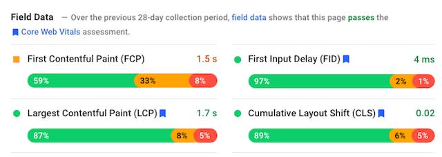 Field Data Results For Google's Core Web Vitals Metrics