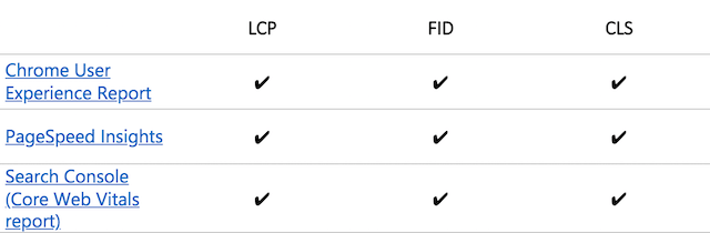 Core web vitals screenshot