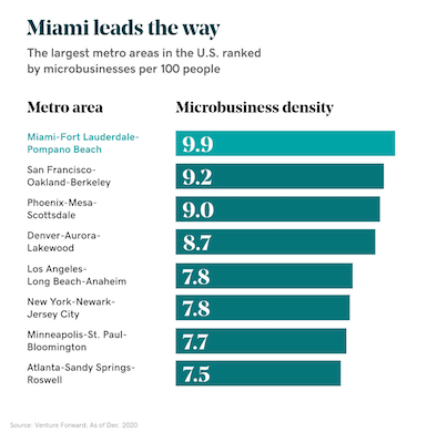 Chart of microbusiness density in Miami