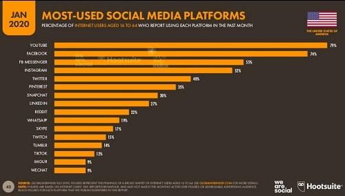 Hootsuite Platform Use Graph