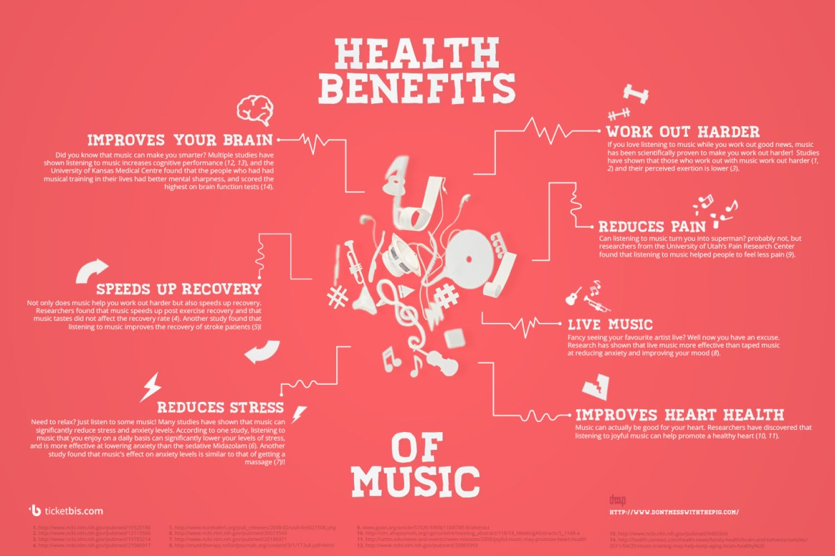 Comforting Sounds: Can music provide Health Benefits?