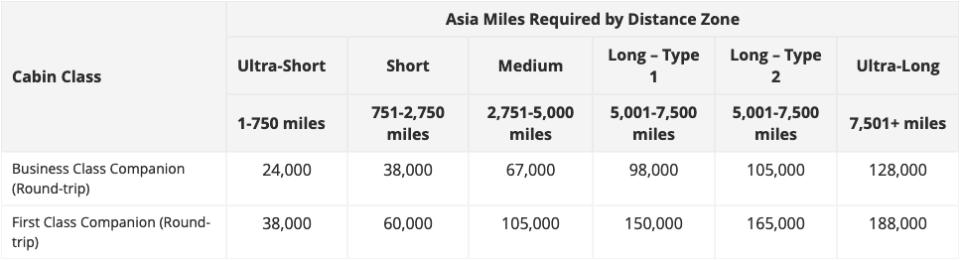 Asia Miles Companion Ticket Award Chart