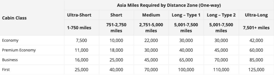 Asia Miles Standard Award