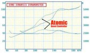 Atomic Single Stage Manueller Boost Controller  Go Fast
