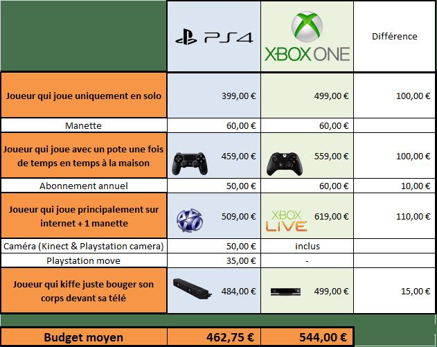 Ps4 xbox one quel budget allez vous d penser en - Quelle console choisir ps ou xbox one ...