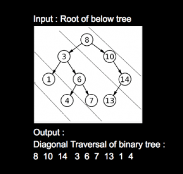 Lots A Space | Article binary tree level order traversal