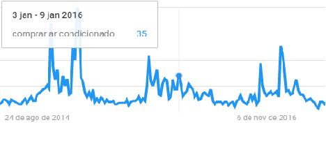 Compra de ar-condicionado no mês de janeiro 2016