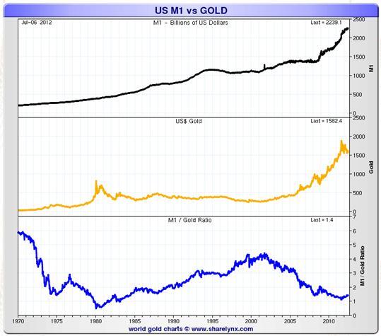 US M1 vs. gold