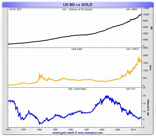 US M2 vs. gold