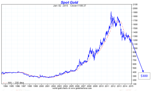 Five Reasons to Buy Gold and Silver in 2015 | GoldBroker.com