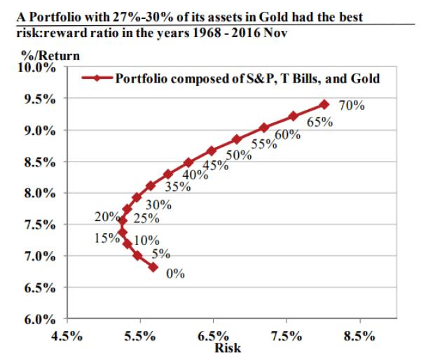 Portfolio composed of S&P, T Bills, and Gold
