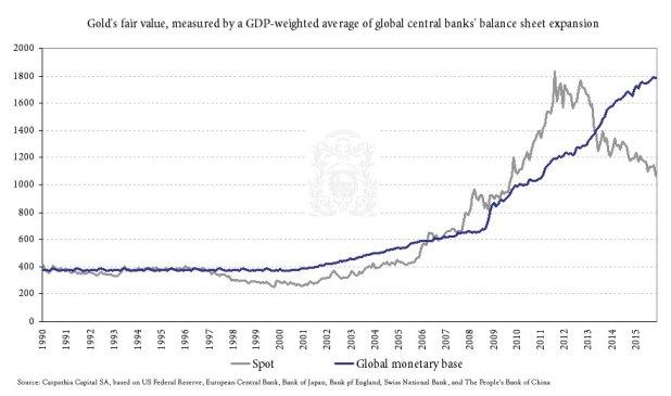 Chart: gold's fair value