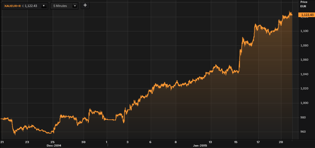 Gold in Euros– 1 Month (Thomson Reuters)