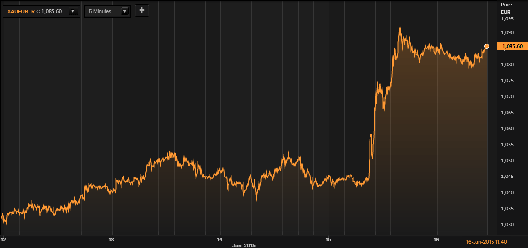 Gold in EUR - 5 Days (Thomson Reuters)