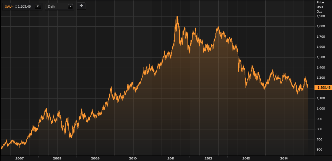 Gold in US Dollars - January 2007 to February 2015 (Thomson Reuters)