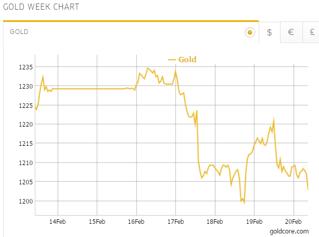 Gold in US Dollars - 1 Month (GoldCore)