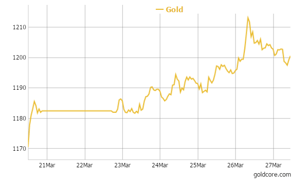 Gold in U.S. Dollars - 1 Week