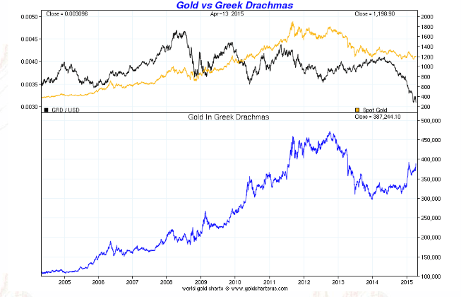 Gold in Greek Drachma - 10 years