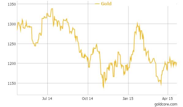 goldcore_chart4_22-04-15