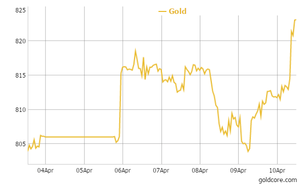 Gold in British Pounds - 5 Days