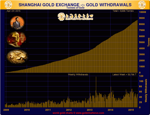 shanghai_gold_withdrawals_goldcore