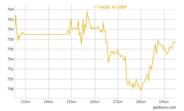 gold-gbp-goldcore-19-06-2015