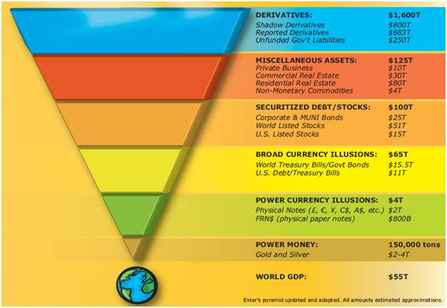 Exter's Pyramid via Zerohedge.com - h/t 'Adam'