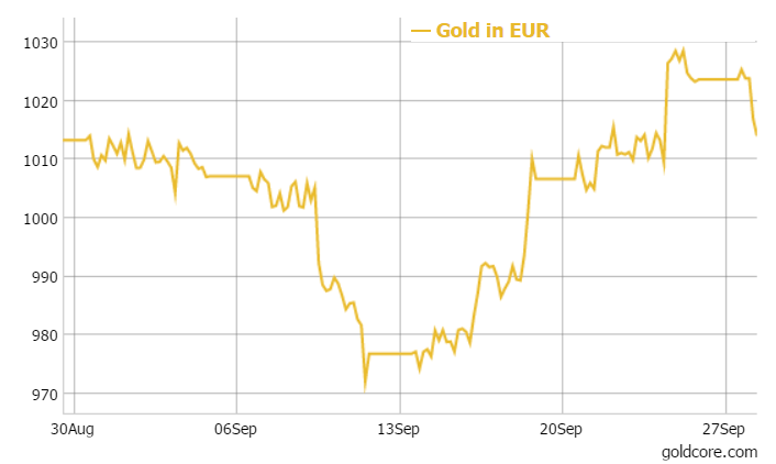 GoldCore: Gold in EUR - 1 month